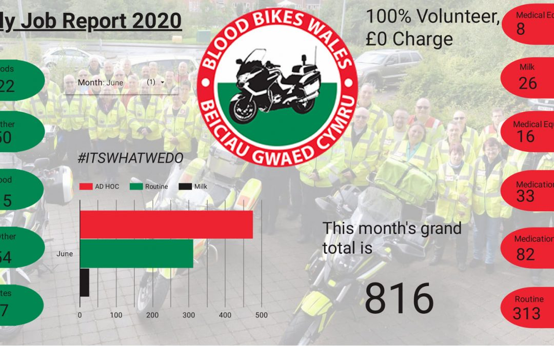 Another busy month for our volunteers